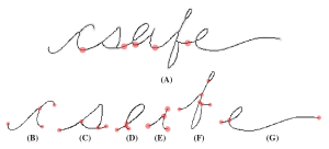 "The word ""csafe"" taken from a processed document. (A) Binarized pen strokes in gray, pixel-wide skeleton overlaid in mblack. Red dots denote graph breakpoints of the connected writing. (B–G) Each graph shown separately where red dots show nodes (endpoints and intersections)."