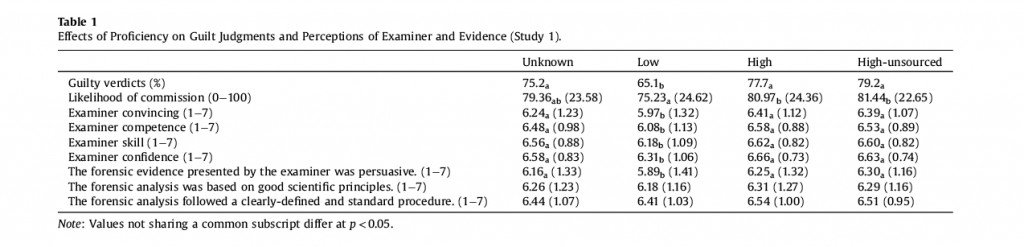 Table 1 from the journal article: Effects of proficiency on guilt judgments and perceptions of examiner and evidence from Study 1. To see the data for Study 2, download the journal article at https://lib.dr.iastate.edu/csafe_pubs/76/. Click on image to enlarge