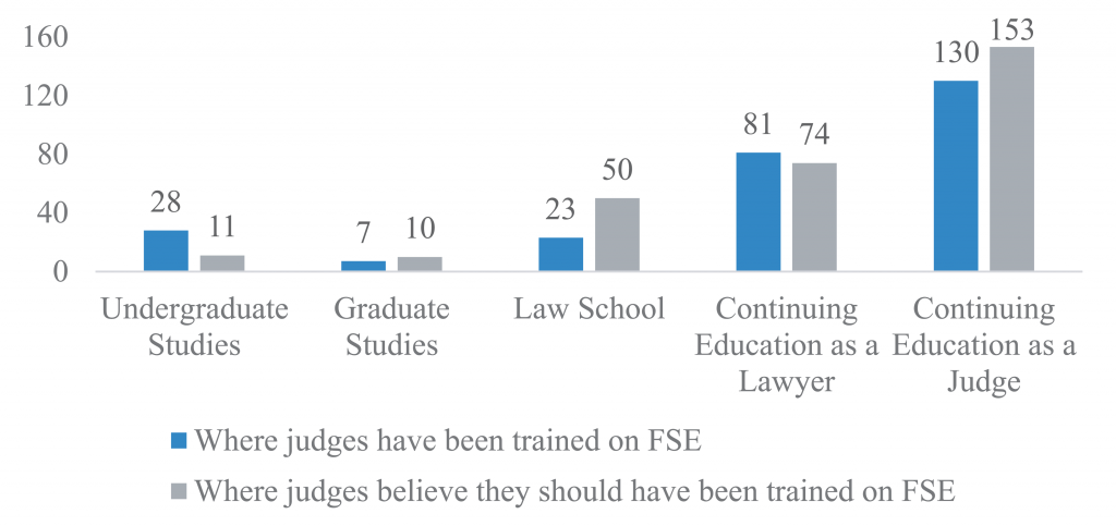 Figure 1 from the study shows the participants' responses when asked to report where they received training on forensic science evidence and where they believe they should have received training.